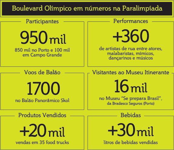 Números do Boulevard Olímpico