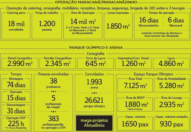 Números Olimpíadas Rio 2016
