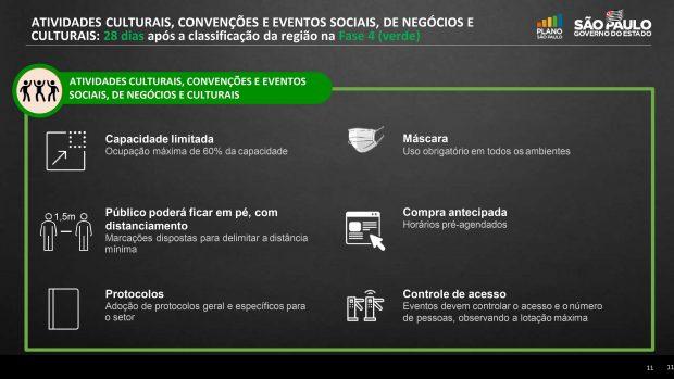 protocolos fase verde São Paulo