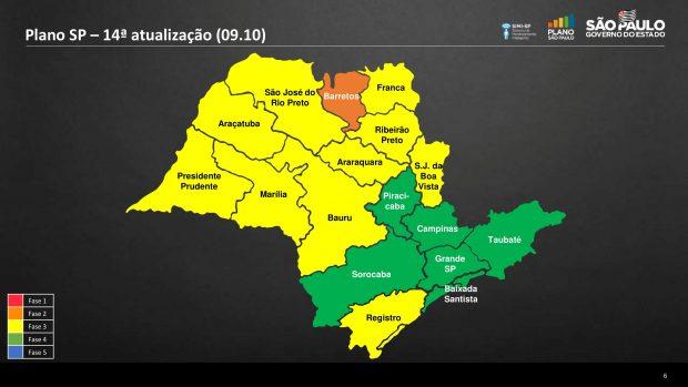 Regiões SP, separados por fases
